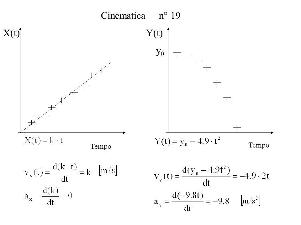 Cinematica n° 19 Y(t)X(t) Tempo y0y0