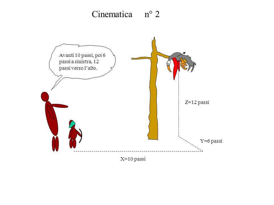 Cinematica n° 2 Avanti 10 passi, poi 6 passi a sinistra, 12 passi verso lalto. X=10 passi Y=6 passi Z=12 passi