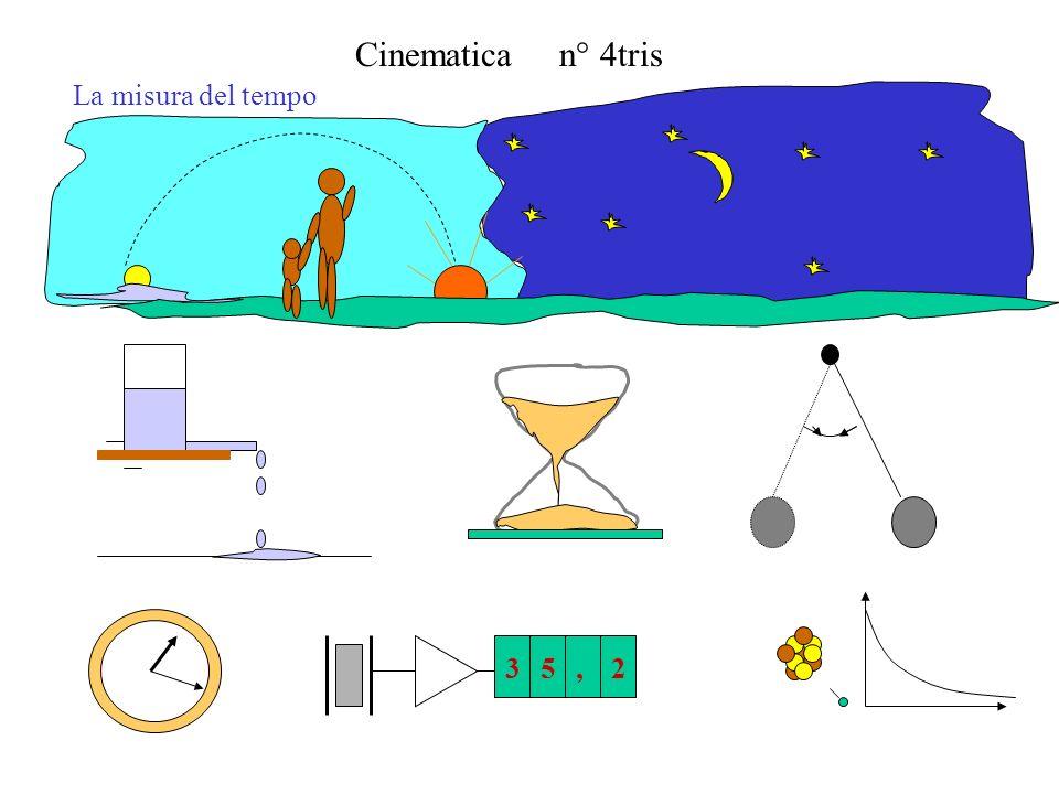 Cinematica n° 4tris Equazione oraria del moto x y z t2t2 t1t1 t4t4 t3t3 t5t5 x(t) y(t) z(t) tempo