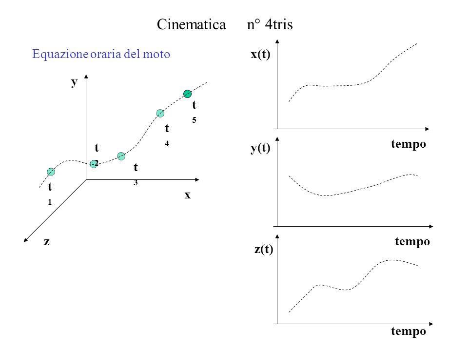 Cinematica n° 15 Ogni moto nello spazio si può descrivere come composizione di moti traslazionali e circolari.