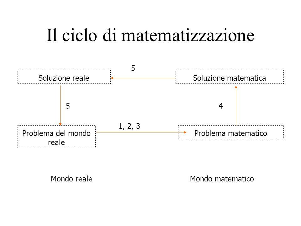 Il ciclo di matematizzazione Mondo realeMondo matematico Problema del mondo reale Problema matematico Soluzione matematicaSoluzione reale 1, 2, 3 4 5 5