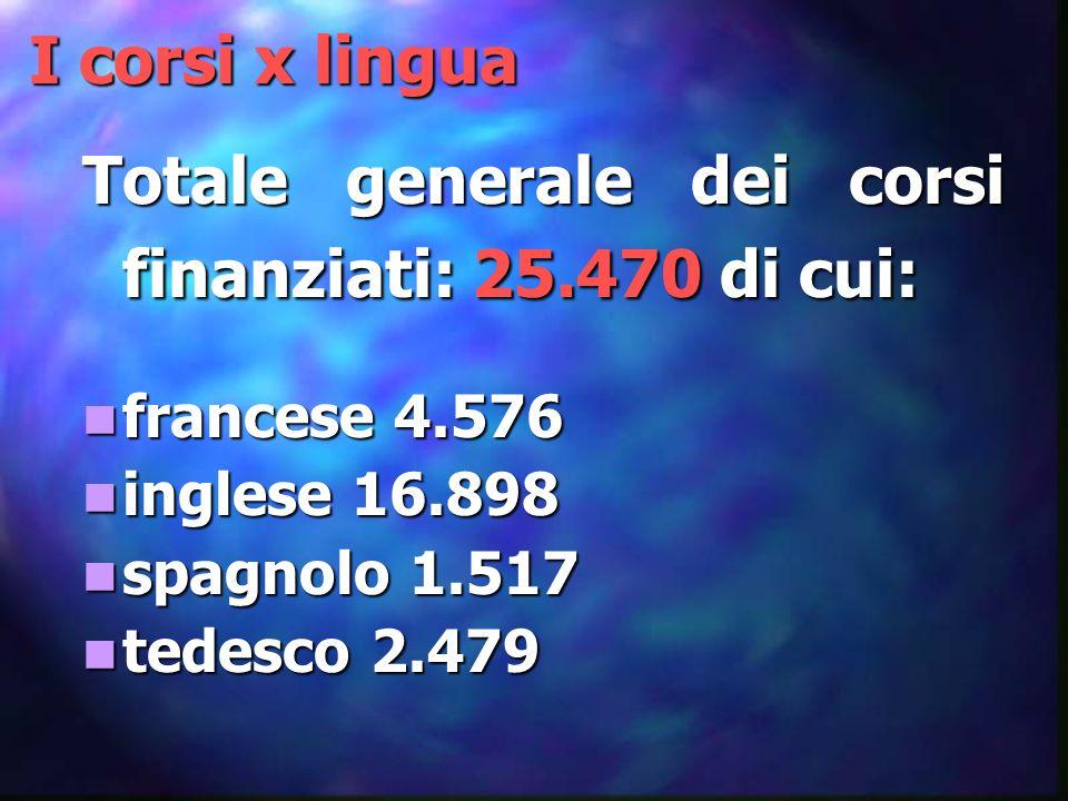 Gli allievi coinvolti (96 Provv.) TOTALE: 452.878 francese 80.964 inglese 297.301 spagnolo 34.303 tedesco 40.300