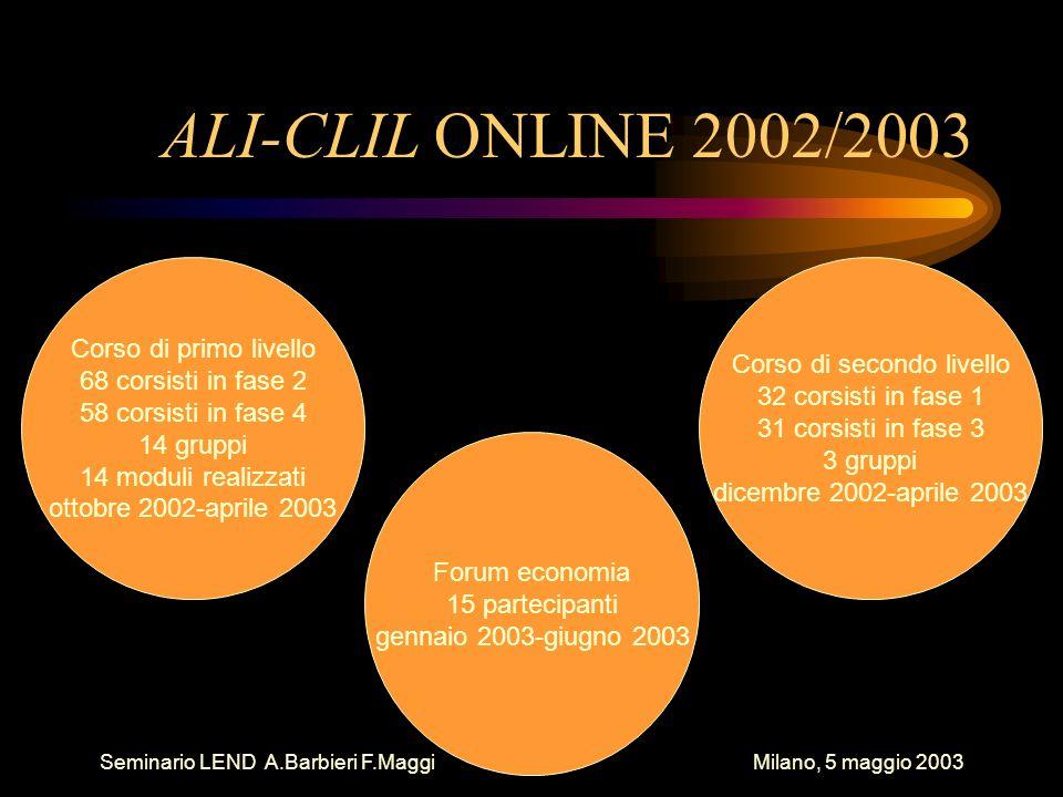 Seminario LEND A.Barbieri F.Maggi Milano, 5 maggio 2003 ALI-CLIL ONLINE 2002/2003 Corso di primo livello 68 corsisti in fase 2 58 corsisti in fase 4 14 gruppi 14 moduli realizzati ottobre 2002-aprile 2003 Corso di secondo livello 32 corsisti in fase 1 31 corsisti in fase 3 3 gruppi dicembre 2002-aprile 2003 Forum economia 15 partecipanti gennaio 2003-giugno 2003