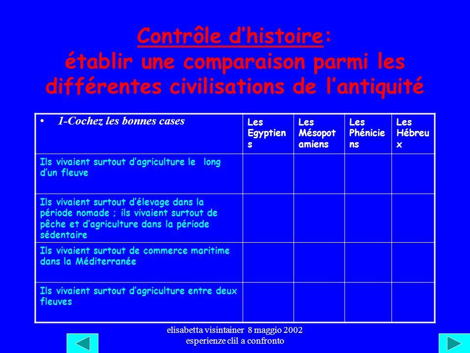 elisabetta visintainer 8 maggio 2002 esperienze clil a confronto Des civilisations de lantiquité : quelques aspects