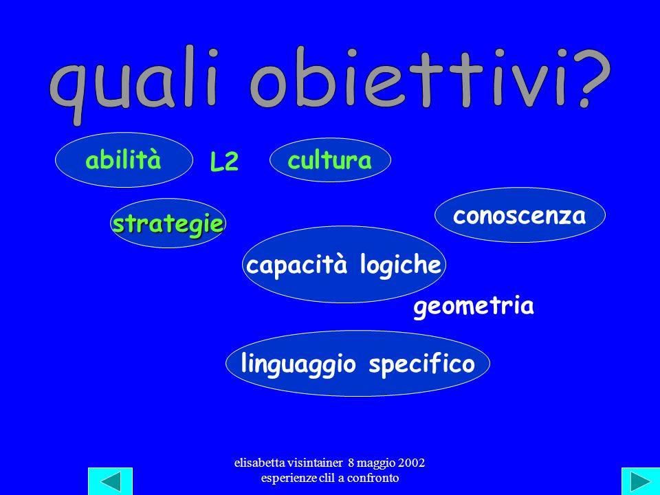 elisabetta visintainer 8 maggio 2002 esperienze clil a confronto Attenzione allinsegnamento delle lg Tempo prolungato bilingue Copresenze Sintonia nel