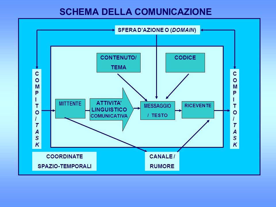 SCHEMA DELLA COMUNICAZIONE COORDINATE SPAZIO-TEMPORALI SFERA DAZIONE O (DOMAIN) COMPITO/TASKCOMPITO/TASK COMPITO/TASKCOMPITO/TASK MITTENTE ATTIVITA LINGUISTICO COMUNICATIVA MESSAGGIO / TESTO RICEVENTE CANALE / RUMORE CONTENUTO/ TEMA CODICE