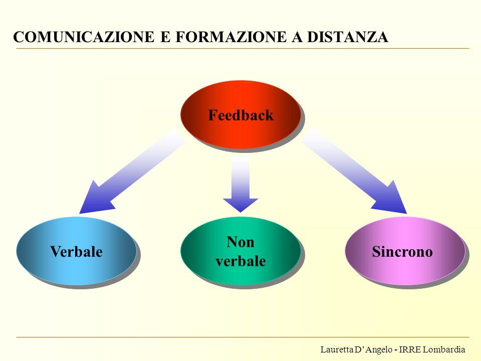 Lauretta DAngelo - IRRE Lombardia COMUNICAZIONE E FORMAZIONE A DISTANZA Verbale Non verbale Feedback Sincrono
