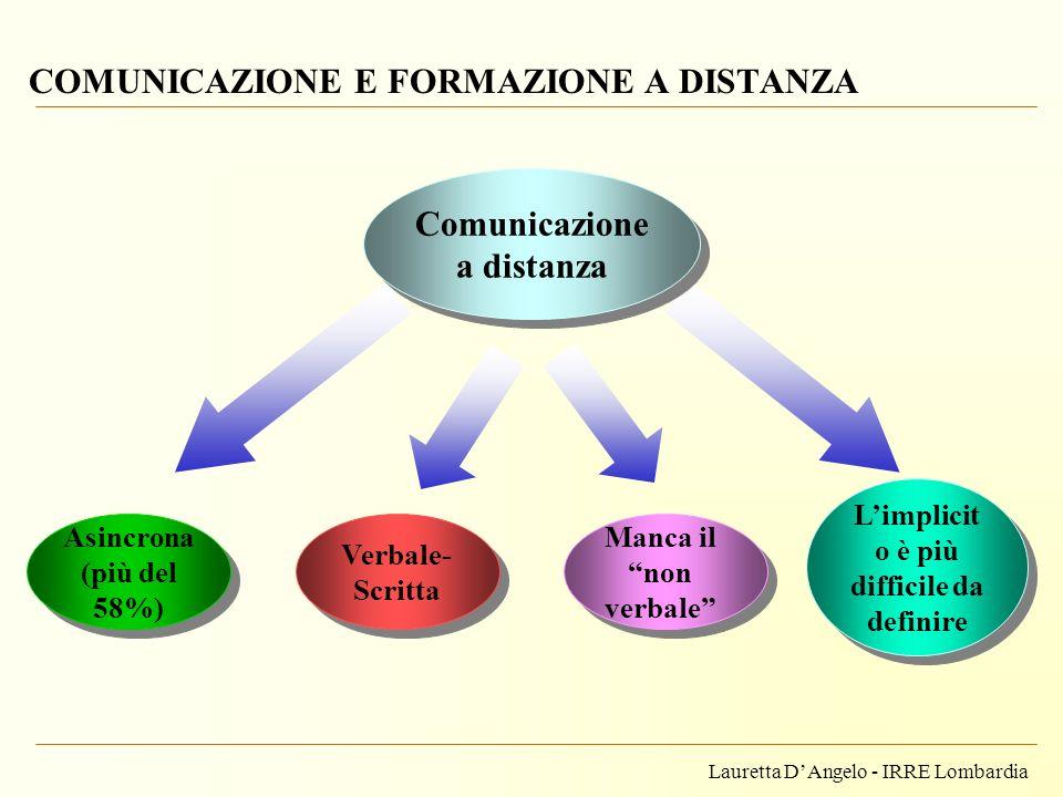 Lauretta DAngelo - IRRE Lombardia COMUNICAZIONE E FORMAZIONE A DISTANZA Asincrona (più del 58%) Verbale- Scritta Manca il non verbale Comunicazione a