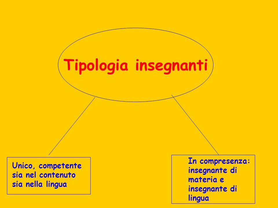 Tipologia insegnanti Unico, competente sia nel contenuto sia nella lingua In compresenza: insegnante di materia e insegnante di lingua