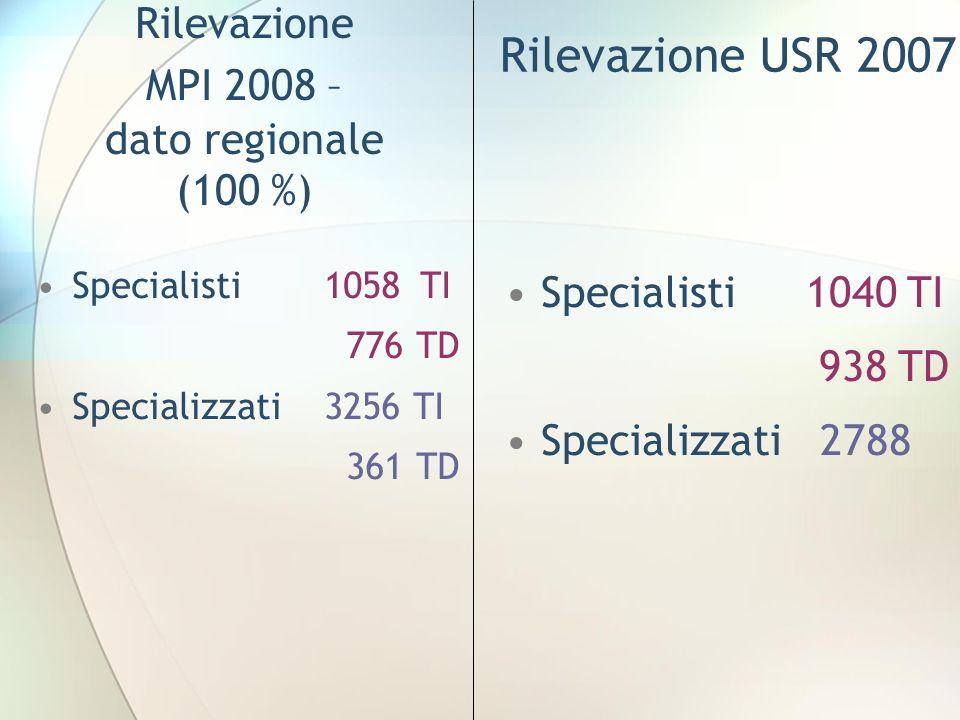 Rilevazione MPI 2008 – dato regionale (100 %) Specialisti 1058TI 776 TD Specializzati3256 TI 361 TD Rilevazione USR 2007 Specialisti 1040 TI 938 TD Sp