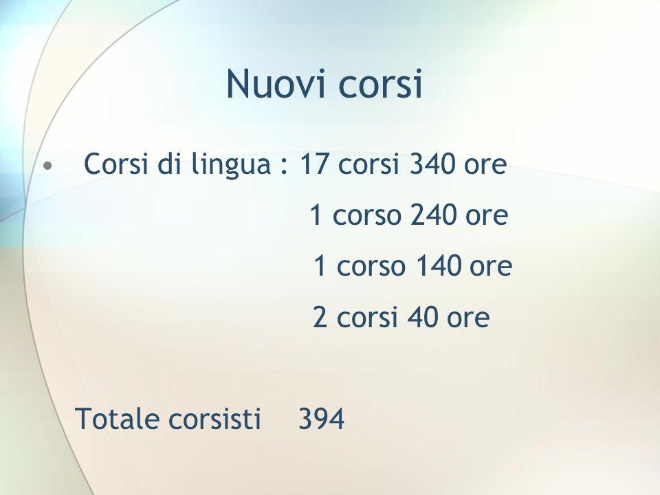 Nuovi corsi Corsi di lingua : 17 corsi 340 ore 1 corso 240 ore 1 corso 140 ore 2 corsi 40 ore Totale corsisti 394