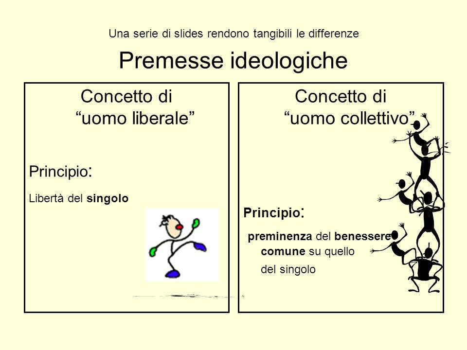 Premesse ideologiche Concetto di uomo liberale Principio : Libertà del singolo Concetto di uomo collettivo Principio : preminenza del benessere comune