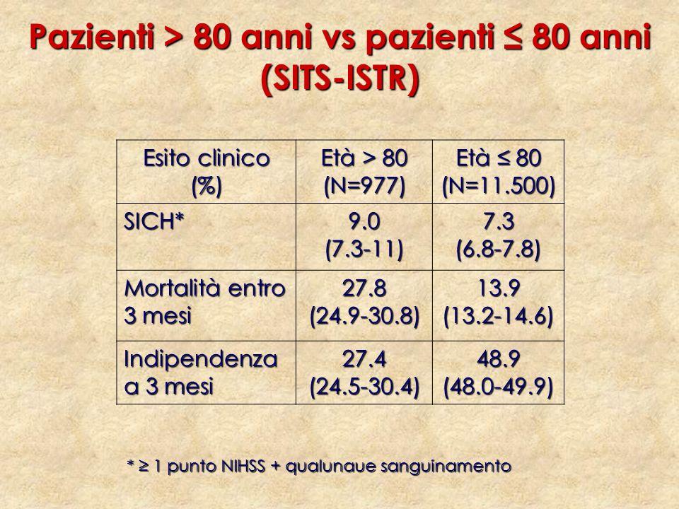 Esito clinico (%) Età > 80 (N=977) Età 80 (N=11.500) SICH*9.0(7.3-11)7.3(6.8-7.8) Mortalità entro 3 mesi 27.8(24.9-30.8)13.9(13.2-14.6) Indipendenza a