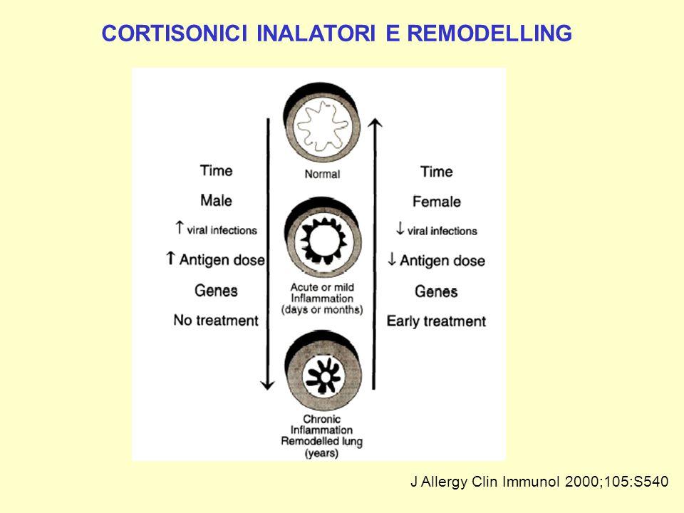 J Allergy Clin Immunol 2000;105:S540 CORTISONICI INALATORI E REMODELLING