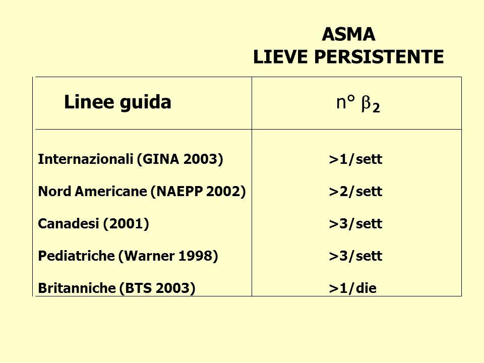 ASMA LIEVE PERSISTENTE Internazionali (GINA 2003) >1/sett Nord Americane (NAEPP 2002) >2/sett Canadesi (2001) >3/sett Pediatriche (Warner 1998) >3/sett Britanniche (BTS 2003) >1/die Linee guida n° 2