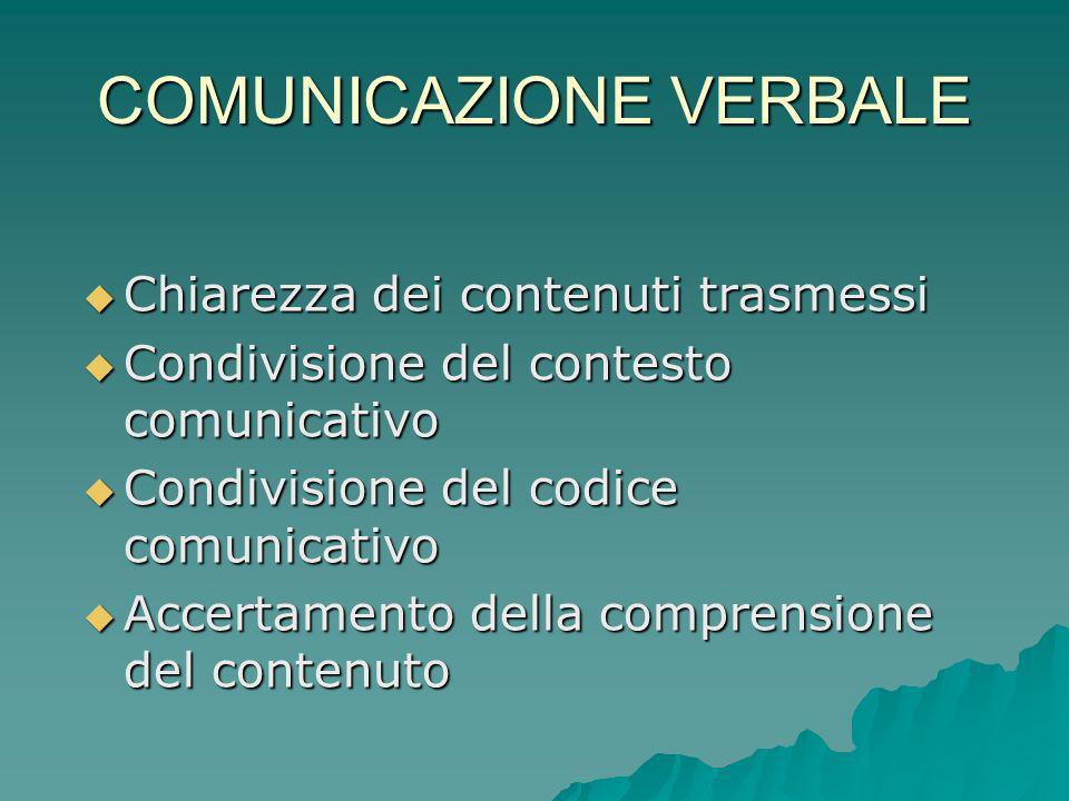 COMUNICAZIONE VERBALE Chiarezza dei contenuti trasmessi Chiarezza dei contenuti trasmessi Condivisione del contesto comunicativo Condivisione del cont