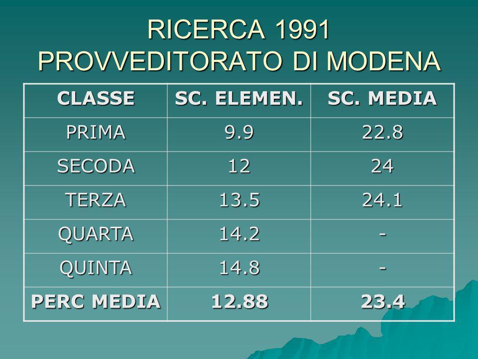 RICERCA 1991 PROVVEDITORATO DI MODENA CLASSE SC. ELEMEN. SC. MEDIA PRIMA9.922.8 SECODA1224 TERZA13.524.1 QUARTA14.2- QUINTA14.8- PERC MEDIA 12.8823.4
