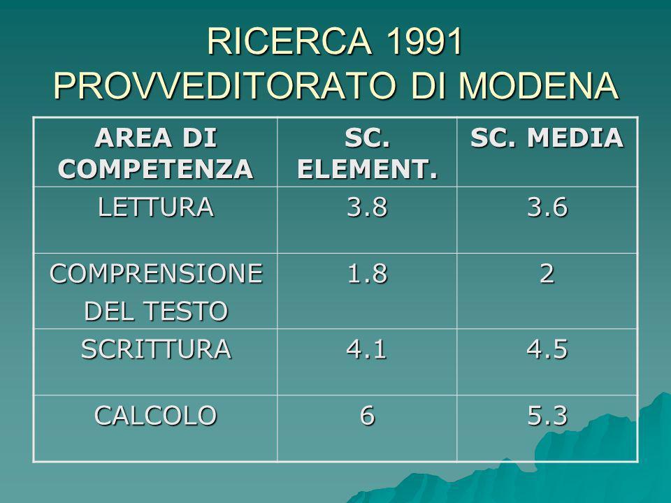 RICERCA 1991 PROVVEDITORATO DI MODENA AREA DI COMPETENZA SC. ELEMENT. SC. MEDIA LETTURA3.83.6 COMPRENSIONE DEL TESTO 1.82 SCRITTURA4.14.5 CALCOLO65.3