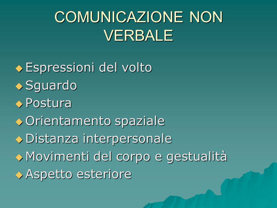 COMUNICAZIONE NON VERBALE Espressioni del volto Espressioni del volto Sguardo Sguardo Postura Postura Orientamento spaziale Orientamento spaziale Dist