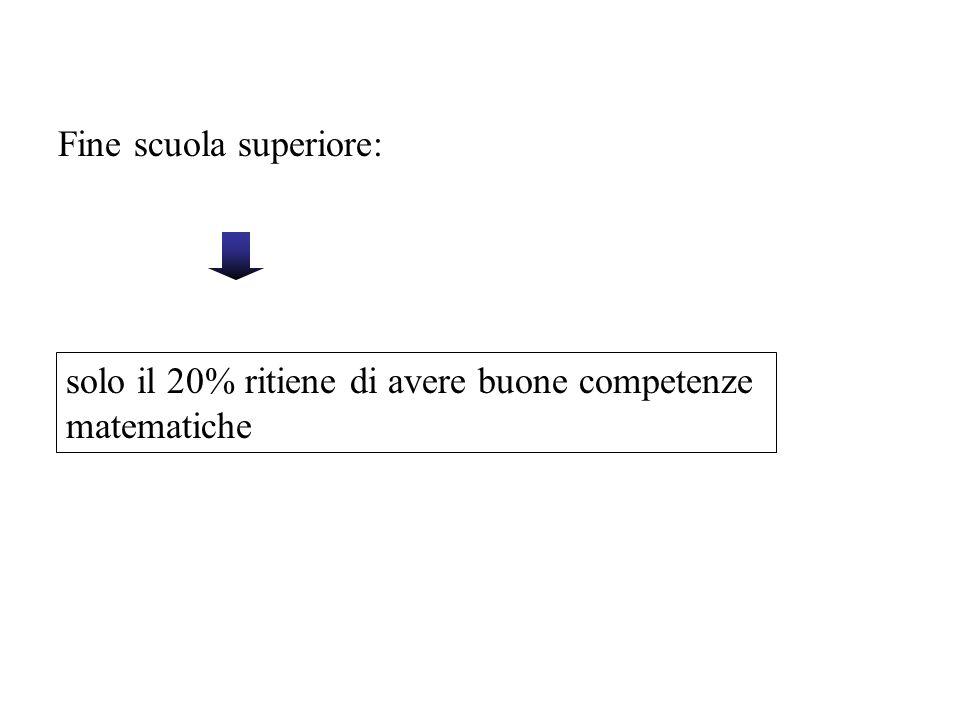 Fine scuola superiore: solo il 20% ritiene di avere buone competenze matematiche