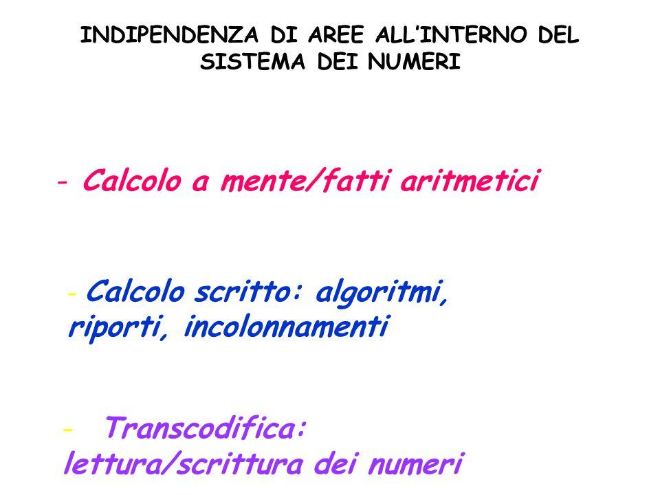 INDIPENDENZA DI AREE ALLINTERNO DEL SISTEMA DEI NUMERI -Calcolo a mente/fatti aritmetici - Calcolo scritto: algoritmi, riporti, incolonnamenti - Transcodifica: lettura/scrittura dei numeri