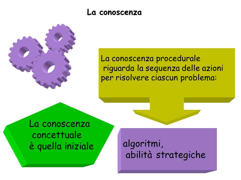 La conoscenza concettuale è quella iniziale La conoscenza procedurale riguarda la sequenza delle azioni per risolvere ciascun problema: algoritmi, abilità strategiche