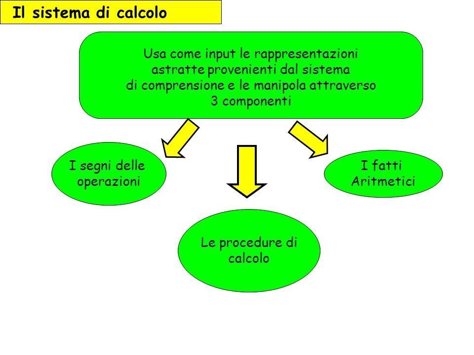 I fatti Aritmetici I segni delle operazioni Le procedure di calcolo Il sistema di calcolo Usa come input le rappresentazioni astratte provenienti dal sistema di comprensione e le manipola attraverso 3 componenti