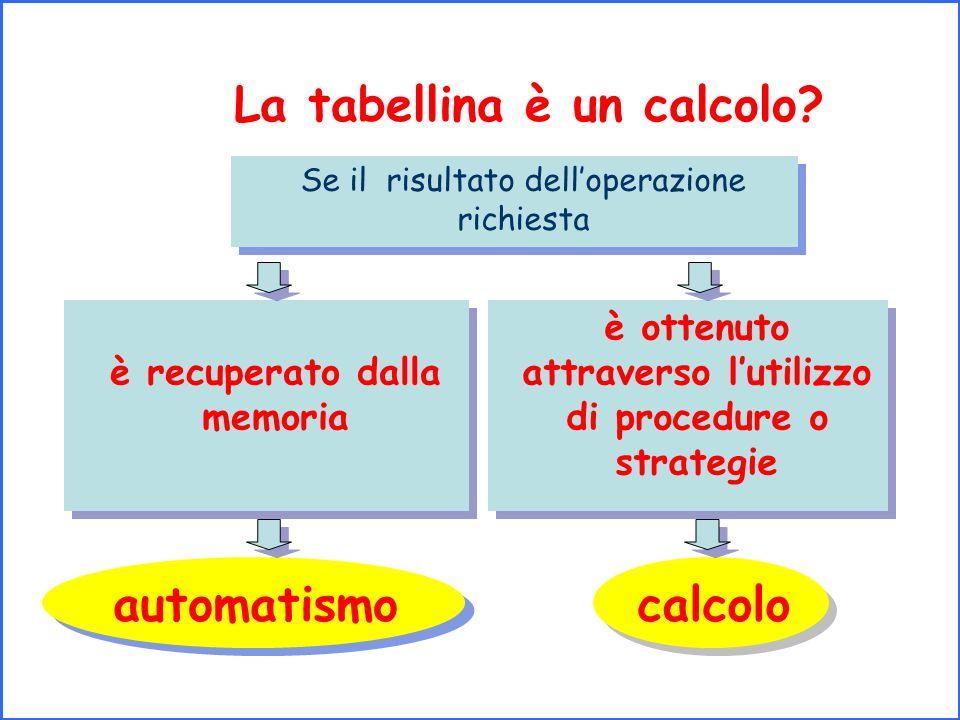 La tabellina è un calcolo? calcolo è recuperato dalla memoria Se il risultato delloperazione richiesta automatismo è ottenuto attraverso lutilizzo di