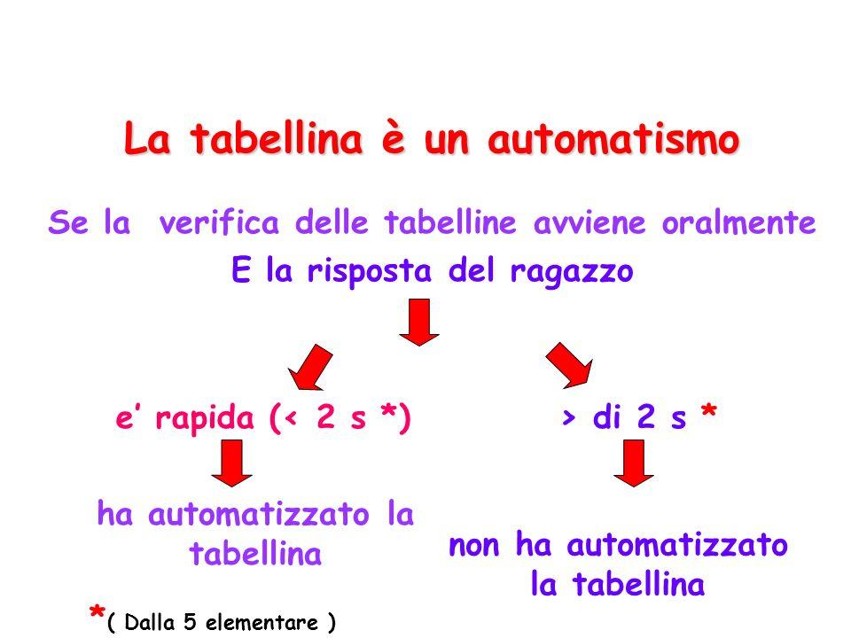 La tabellina è un automatismo Se la verifica delle tabelline avviene oralmente E la risposta del ragazzo e rapida (< 2 s *)> di 2 s * non ha automatizzato la tabellina ha automatizzato la tabellina * ( Dalla 5 elementare )