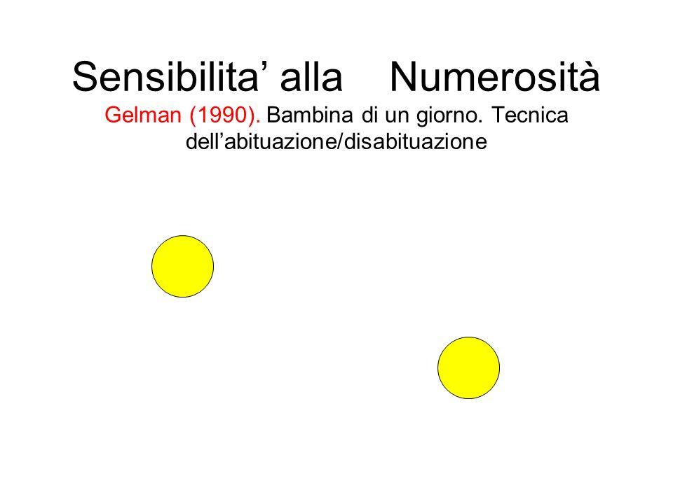 Sensibilita alla Numerosità Gelman (1990). Bambina di un giorno. Tecnica dellabituazione/disabituazione