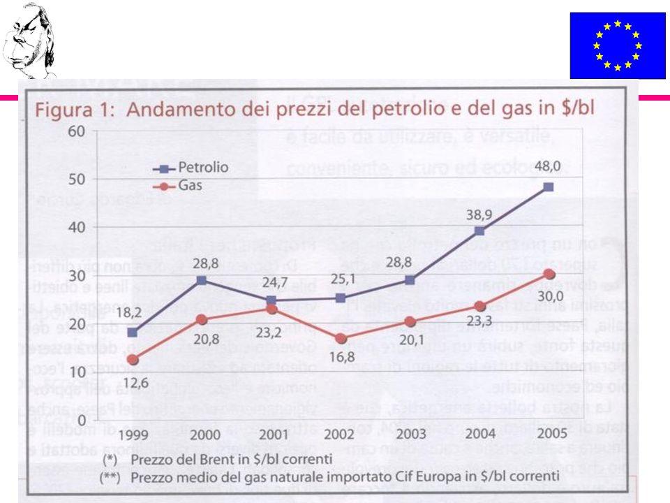Consumo energetico medio delle abitazioni Germania Danimarca Italia kWh/m2 anno
