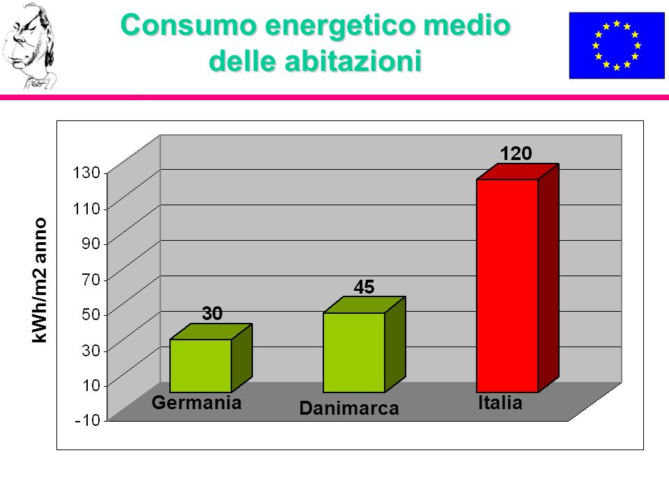 Entità dellIncentivazione Articolo 5: Impianti di potenza < 20 kW Lenergia elettrica prodotta da impianti fotovoltaici di potenza nominale non superiore a 20 kW, muniti di idonei sistemi per la misurazione dellenergia prodotta, ha diritto, ad una tariffa incentivante pari a: a)Impianti, per i quali la domanda di cui allarticolo 7, comma 1, è stata inoltrata nel 2005 e nel 2006: 0;445 euro/kWh per un periodo di venti anni; (0,46 per impianti > 20 kW) b)Impianti, per i quali la domanda di cui allarticolo 7 comma 1, è stata inoltrata negli anni successivi al 2006: il valore della tariffa incentivante di cui alla lettera a) è decurtato del 2 %, con arrotondamento alla terza cifra decimale, per ciascuno degli anni successivi al 2006, fermo restando il periodo di venti anni.