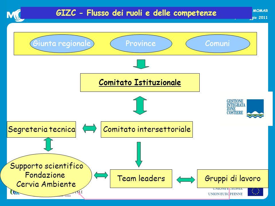 UNIONE EUROPEA UNION EUROPEENNE La strategia per lambiente marino e il progetto MOMAR Alberese, 20 maggio 2011 GIZC - Flusso dei ruoli e delle compete