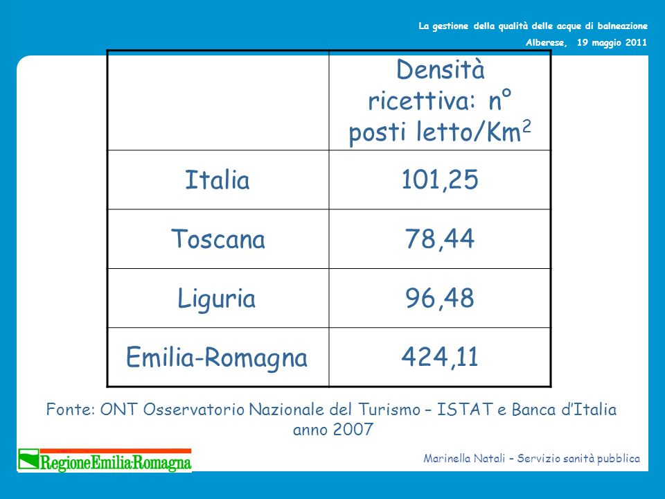 La gestione della qualità delle acque di balneazione Alberese, 19 maggio 2011 ProvinciaComuni Lunghezza totale costa (km) Lunghezza costa balneabile (km) % Ferrara148,1321,0443,70 Ravenna247,3739,2382,82 Forlì-Cesena49,148,7896,16 Rimini534,8833,0994,89 Regione12139,51102,1473,22 Marinella Natali – Servizio sanità pubblica