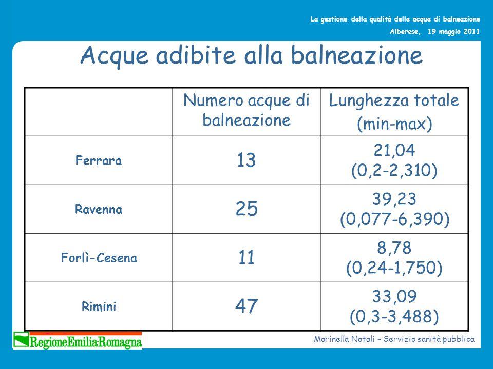 La gestione della qualità delle acque di balneazione Alberese, 19 maggio 2011 Qualità delle acque di balneazione EccellenteBuona In attesa di classificazione Ferrara 13/1300 Ravenna 22/2503 Forlì-Cesena 10/11 (2010 ) 11/11 (2011 ) 1 (2010 ) 0 (2011 ) 0 Rimini 36/47011 Marinella Natali – Servizio sanità pubblica