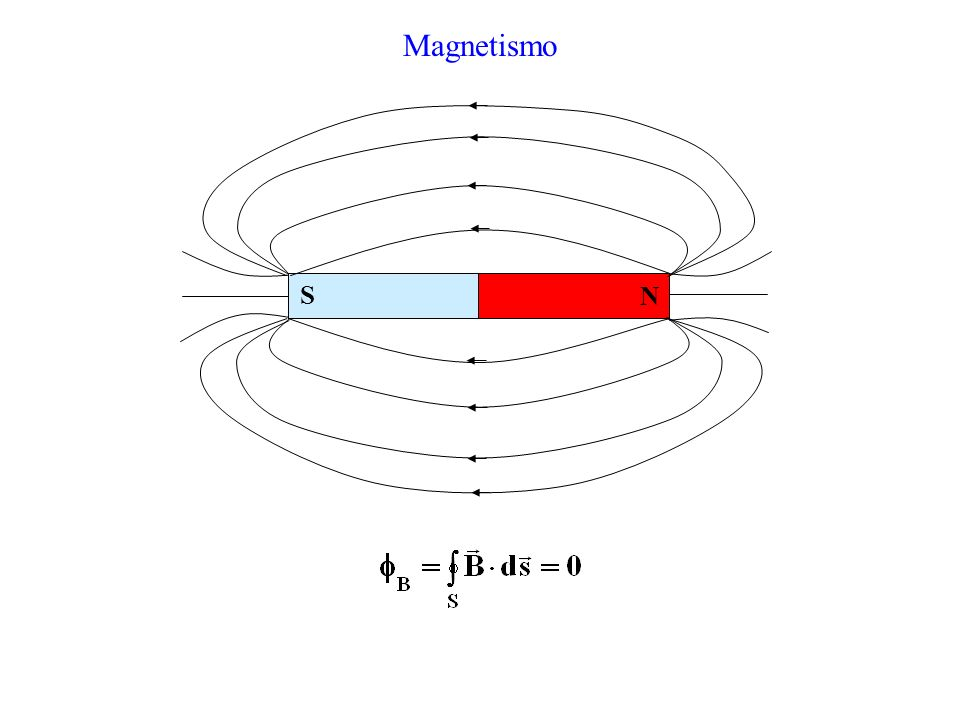 Fenomeni Magnetici -Alcune rocce attirano il ferro; -Avvicinando il ferro alla roccia magnetica, esso acquista proprietà magnetiche; -Un ago magnetico libero si orienta sempre nella stessa direzione ( N-S); -Rompendo un magnete, le due parti si comportano come magneti ; -I poli omonimi dei magneti si respingono, quelli opposti si attirano.