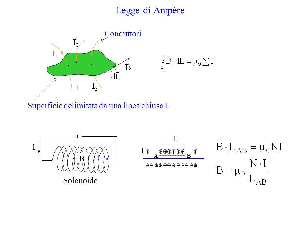 Legge di Ampère I1I1 I2I2 I3I3 Superficie delimitata da una linea chiusa L Conduttori Solenoide 1 2 34 B L I AB I