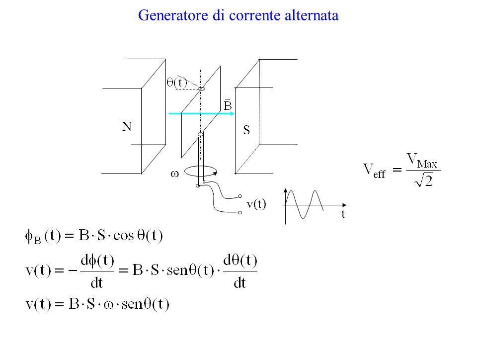 Generatore di corrente alternata N S v(t) t