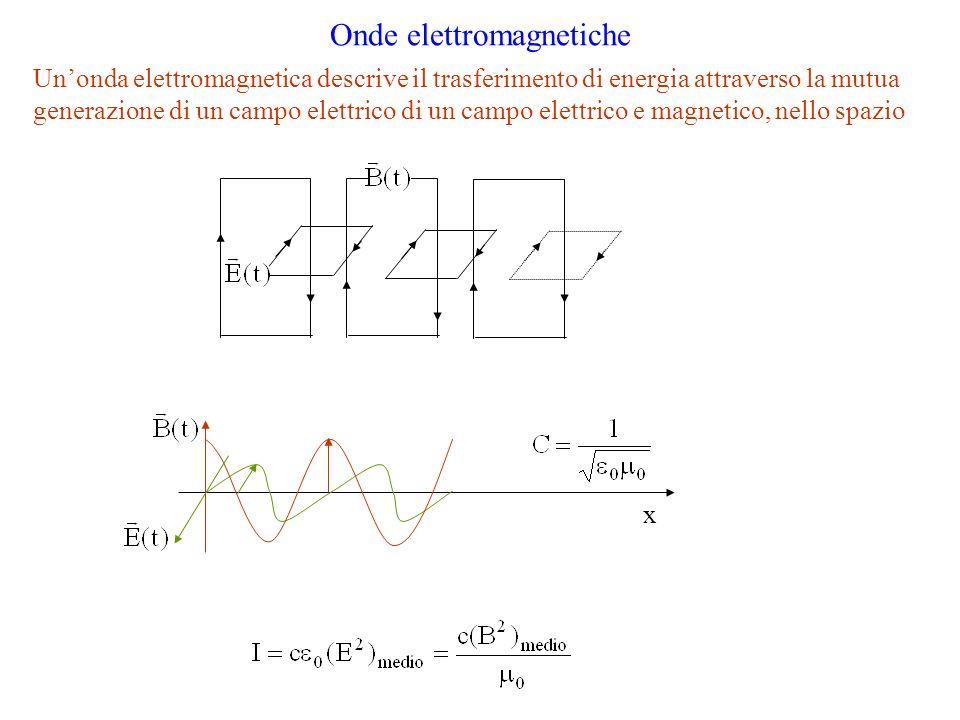 Onde elettromagnetiche Unonda elettromagnetica descrive il trasferimento di energia attraverso la mutua generazione di un campo elettrico di un campo