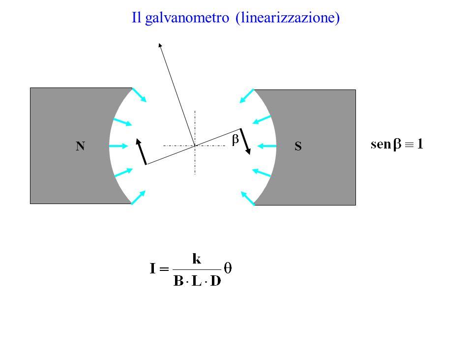 Il galvanometro (linearizzazione) NS