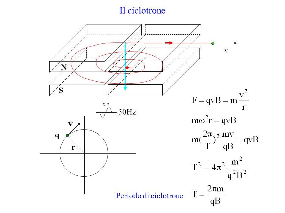 Il ciclotrone N S r q 50Hz Periodo di ciclotrone
