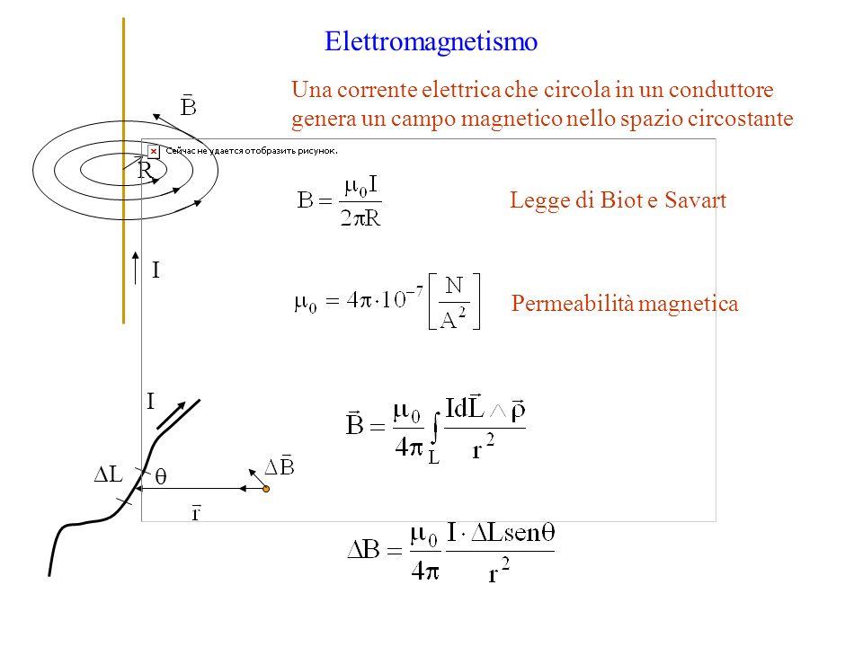 Elettromagnetismo I Legge di Biot e Savart Permeabilità magnetica R L I Una corrente elettrica che circola in un conduttore genera un campo magnetico