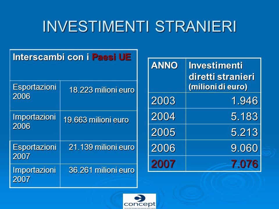 INVESTIMENTI STRANIERI ANNO Investimenti diretti stranieri (milioni di euro) 20031.946 20045.183 20055.213 20069.060 20077.076 Interscambi con i Paesi