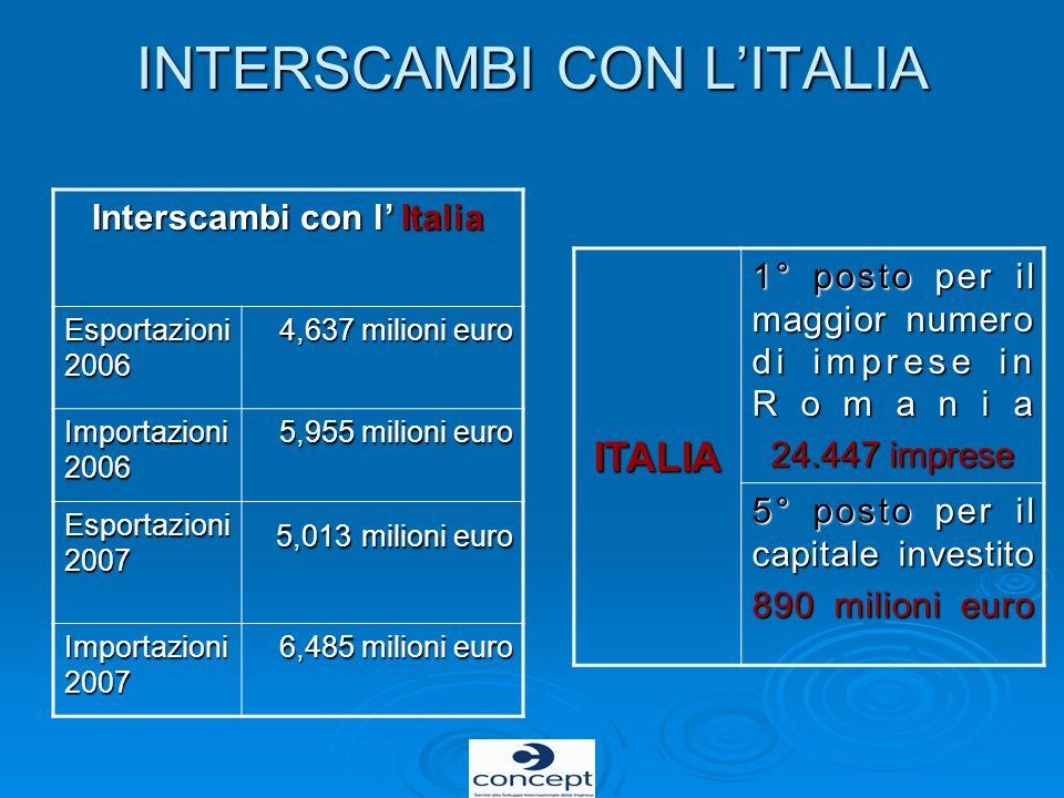 INTERSCAMBI CON LITALIA Interscambi con l Italia Esportazioni 2006 4,637 milioni euro Importazioni 2006 5,955 milioni euro Esportazioni 2007 5,013 mil