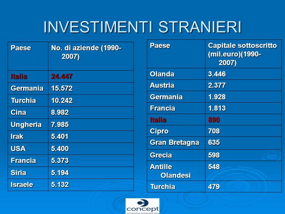 INVESTIMENTI STRANIERI Paese No. di aziende (1990- 2007) Italia24.447 Germania15.572 Turchia10.242 Cina8.982 Ungheria7.985 Irak5.401 USA5.400 Francia5
