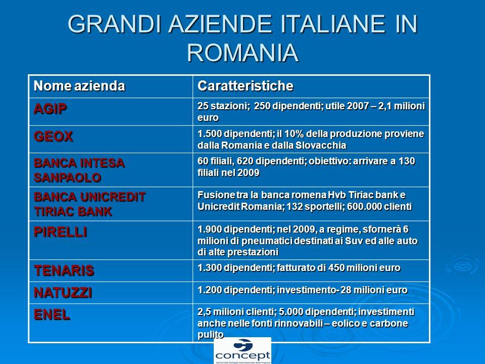 GRANDI AZIENDE ITALIANE IN ROMANIA Nome azienda Caratteristiche AGIP 25 stazioni; 250 dipendenti; utile 2007 – 2,1 milioni euro GEOX 1.500 dipendenti;
