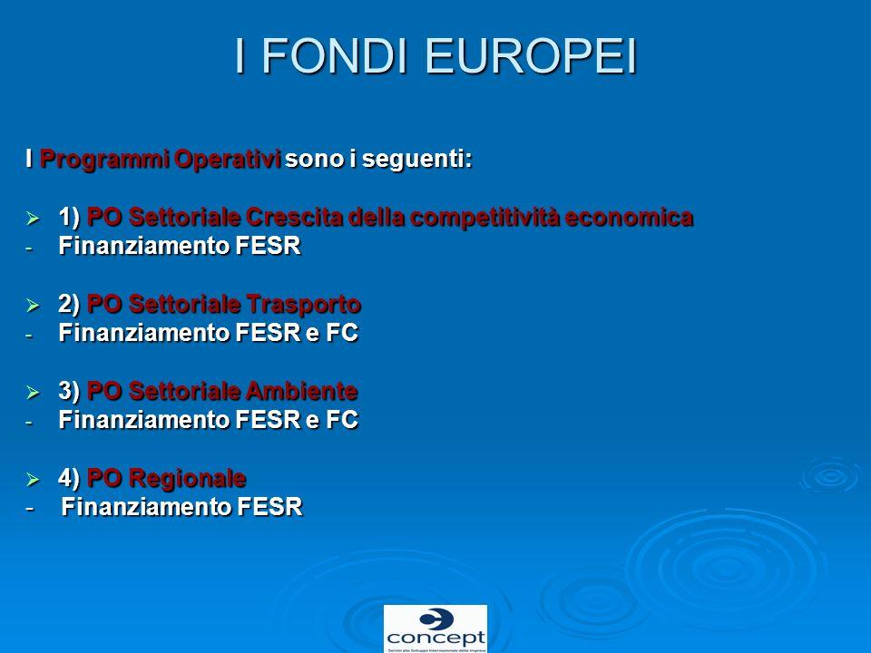 I FONDI EUROPEI I Programmi Operativi sono i seguenti: 1) PO Settoriale Crescita della competitività economica 1) PO Settoriale Crescita della competi