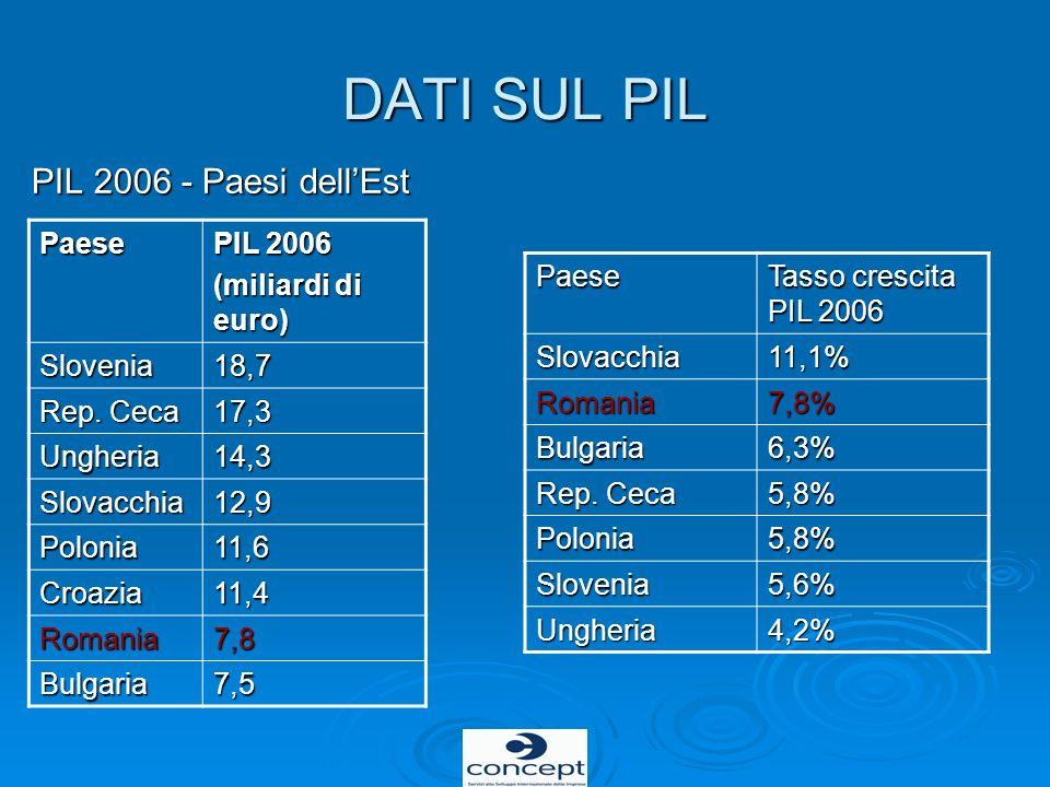 DATI SUL PIL PIL 2006 - Paesi dellEst Paese PIL 2006 (miliardi di euro) Slovenia18,7 Rep. Ceca 17,3 Ungheria14,3 Slovacchia12,9 Polonia11,6 Croazia11,
