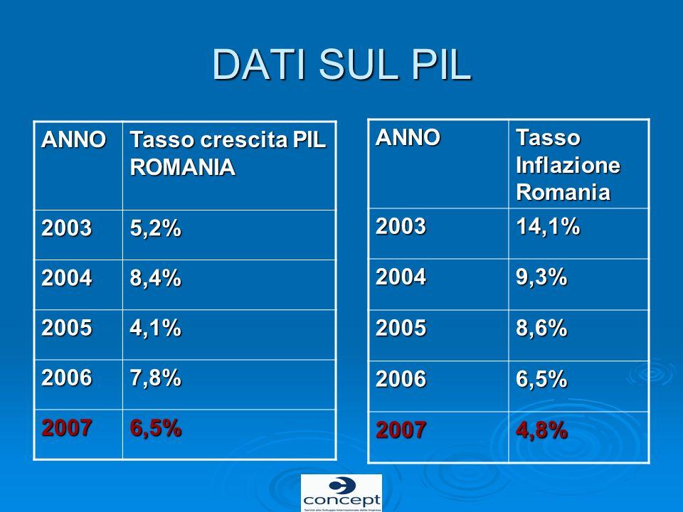 DATI SUL PIL ANNO Tasso crescita PIL ROMANIA 20035,2% 20048,4% 20054,1% 20067,8% 20076,5% ANNO Tasso Inflazione Romania 200314,1% 20049,3% 20058,6% 20