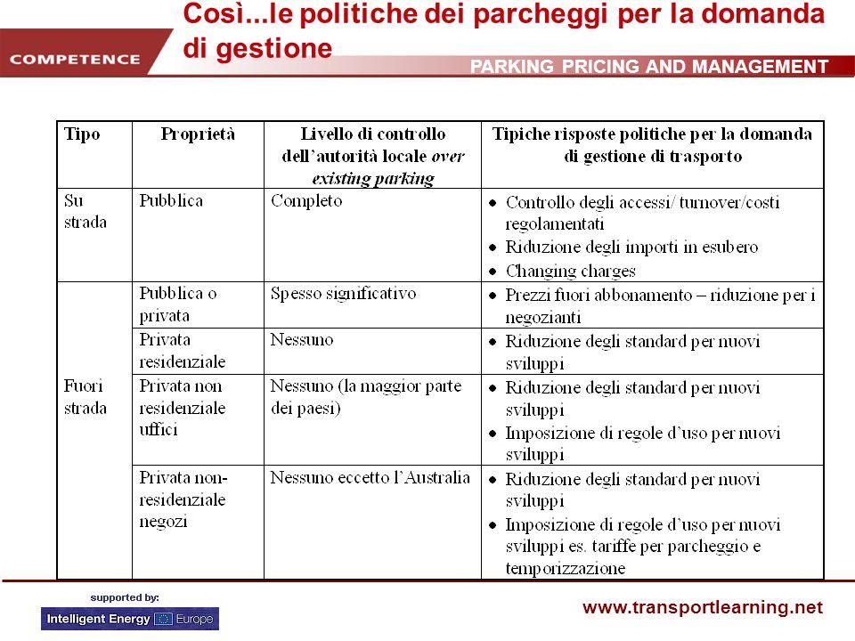 PARKING PRICING AND MANAGEMENT www.transportlearning.net Così...le politiche dei parcheggi per la domanda di gestione